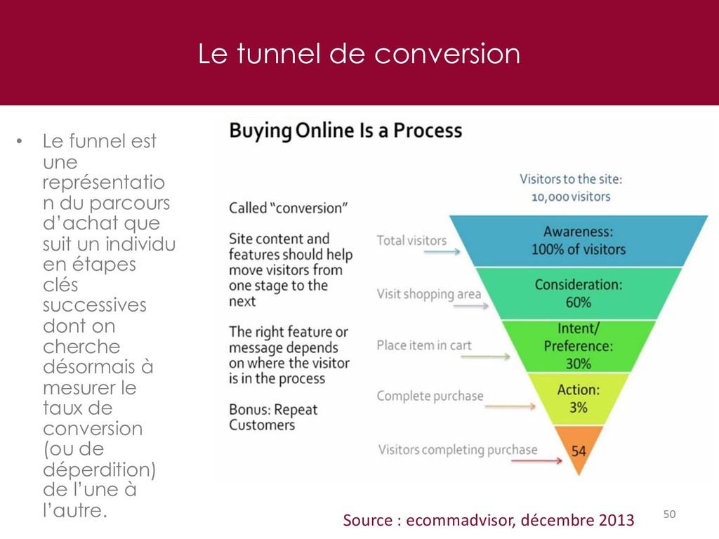Le tunnel de conversion 50 Source : ecommadviso...