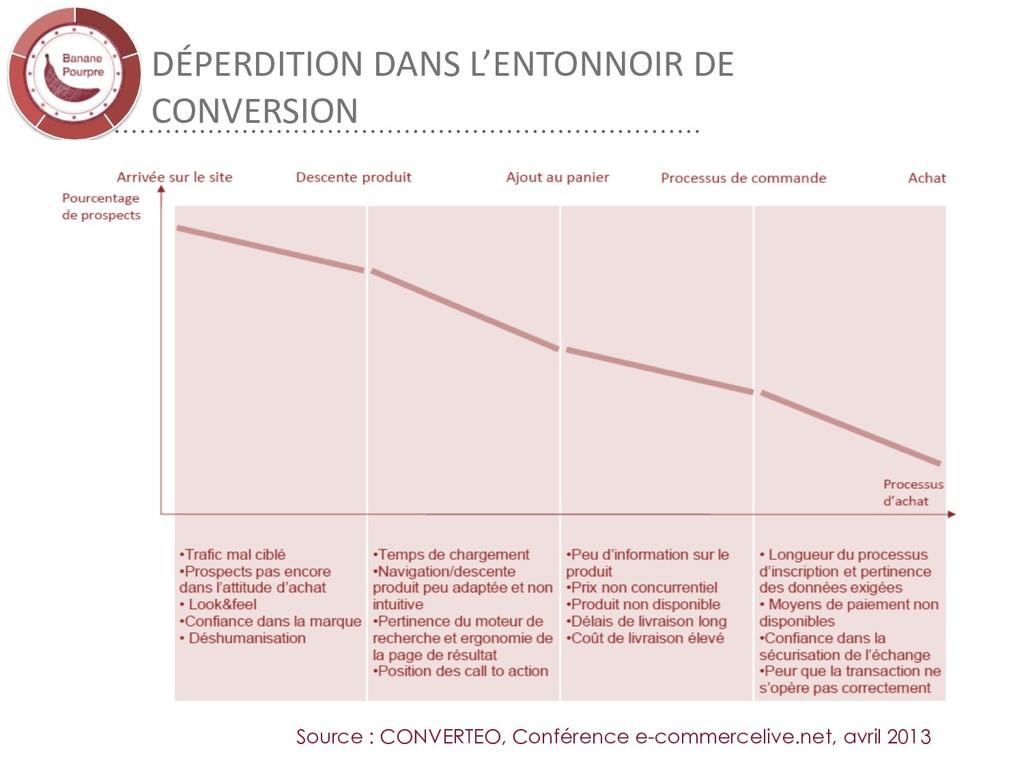 DÉPERDITION DANS L'ENTONNOIR DE CONVERSION Sour...