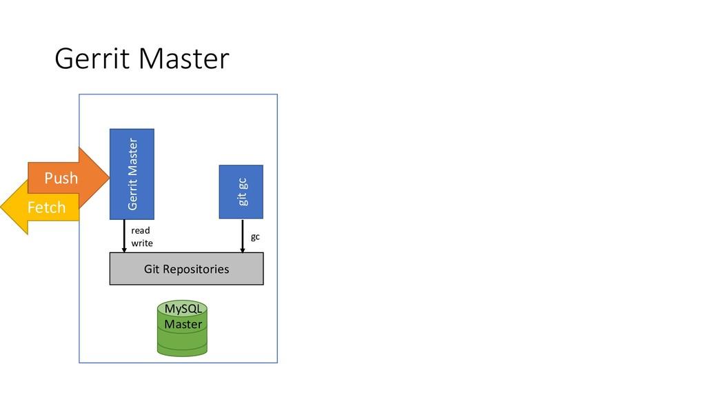 Gerrit Master MySQL Master Fetch Gerrit Master ...