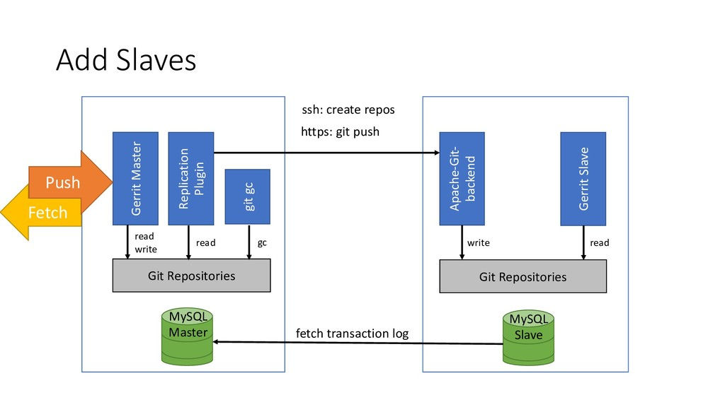 Add Slaves MySQL Master Apache-Git- backend Ger...