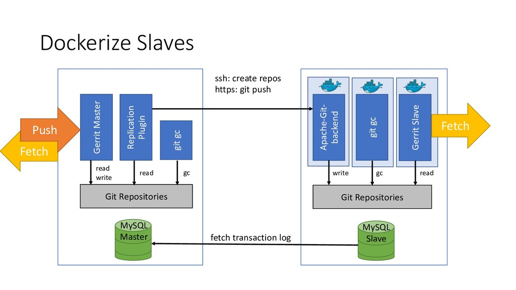 Dockerize Slaves MySQL Master Apache-Git- backe...