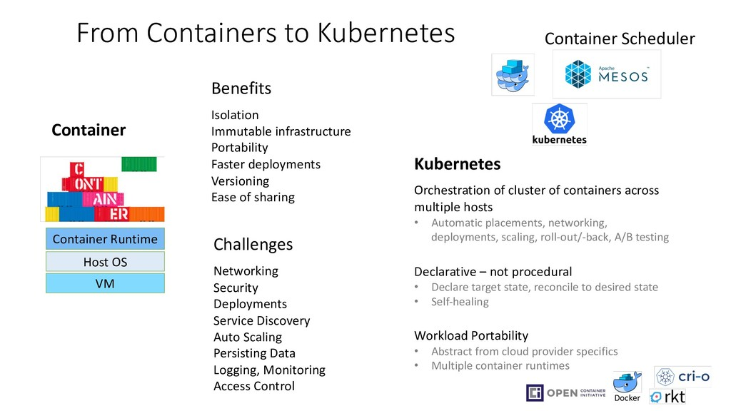 From Containers to Kubernetes VM Host OS Contai...