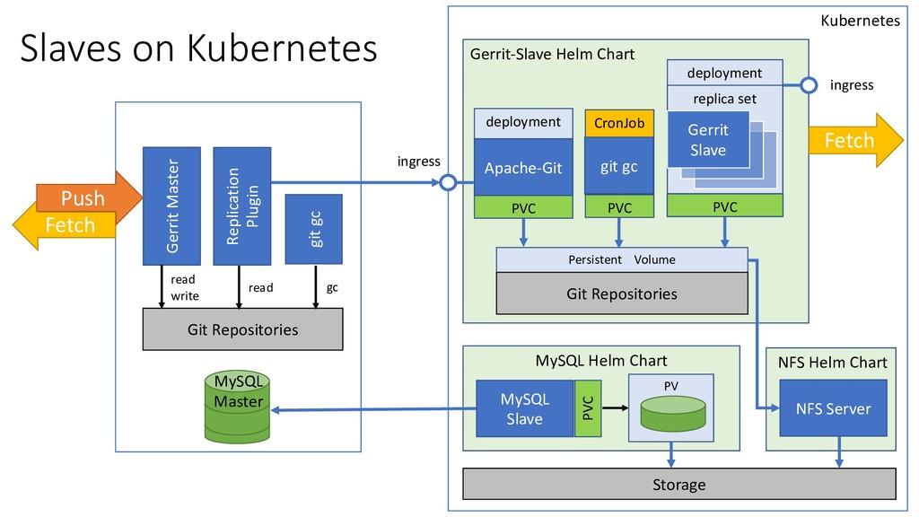 Gerrit-Slave Helm Chart MySQL Helm Chart PV Sla...