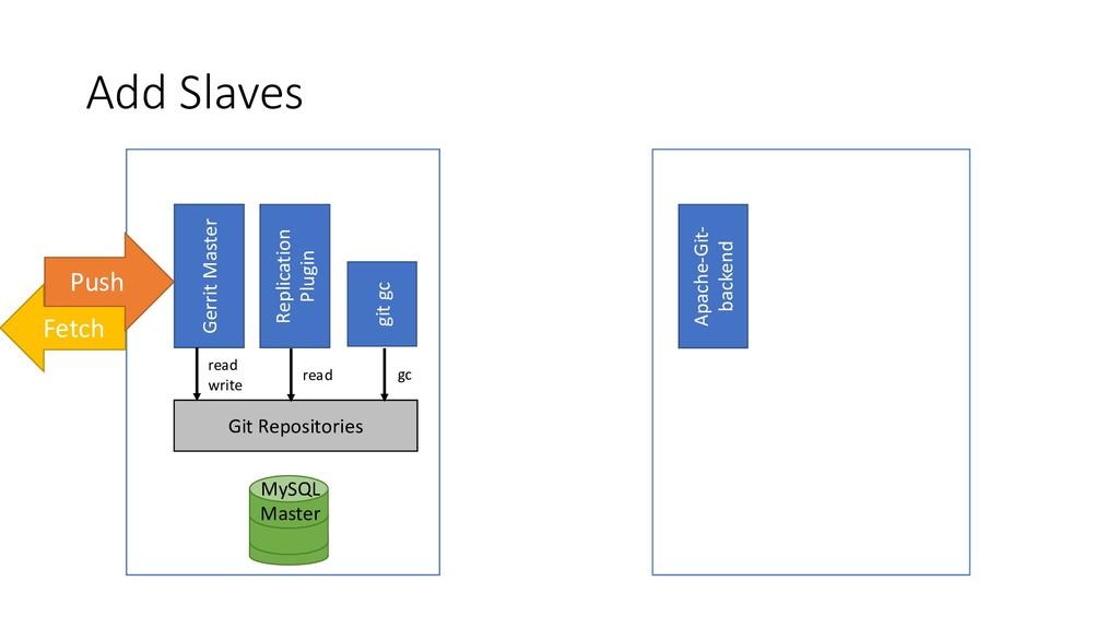 Add Slaves MySQL Master Apache-Git- backend Fet...