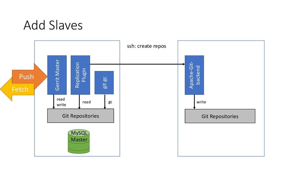 Add Slaves MySQL Master Apache-Git- backend Git...