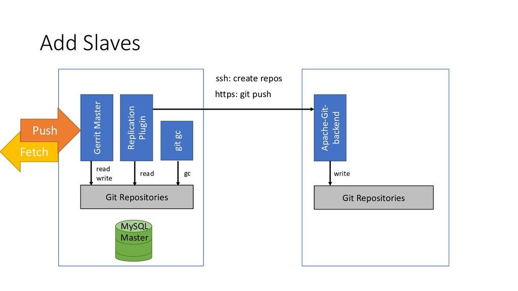 Add Slaves MySQL Master Apache-Git- backend htt...