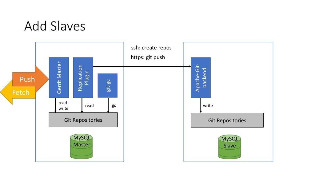 Add Slaves MySQL Master Apache-Git- backend MyS...