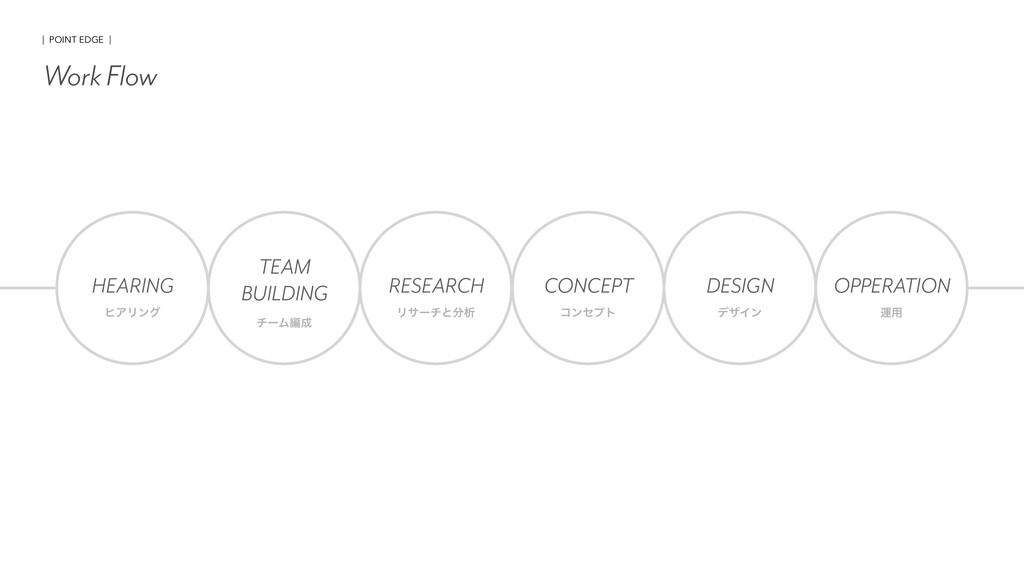 Work Flow HEARING ώΞϦϯά TEAM BUILDING νʔϜฤ RES...