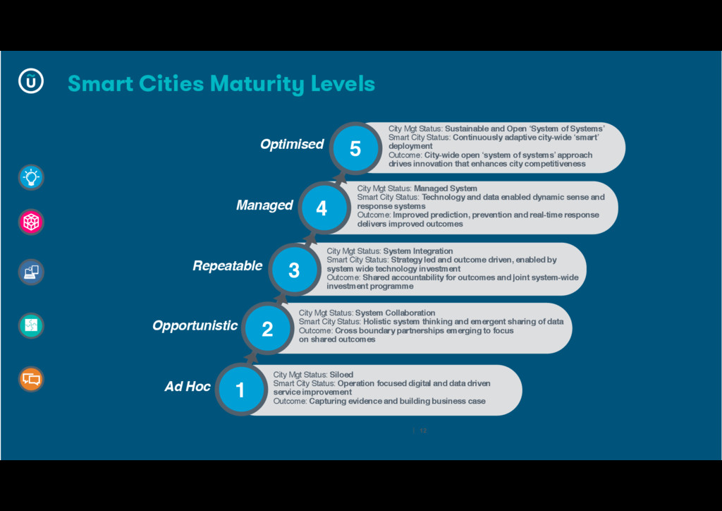 City Mgt Status: Sustainable and Open 'System o...