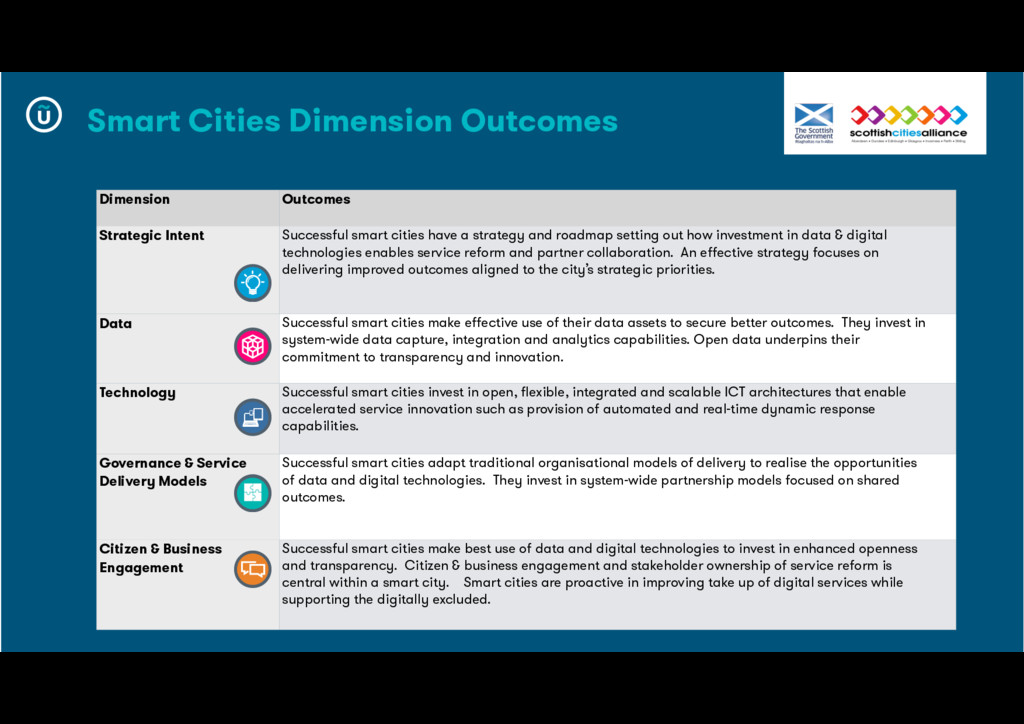 Dimension Outcomes Strategic Intent Successful ...