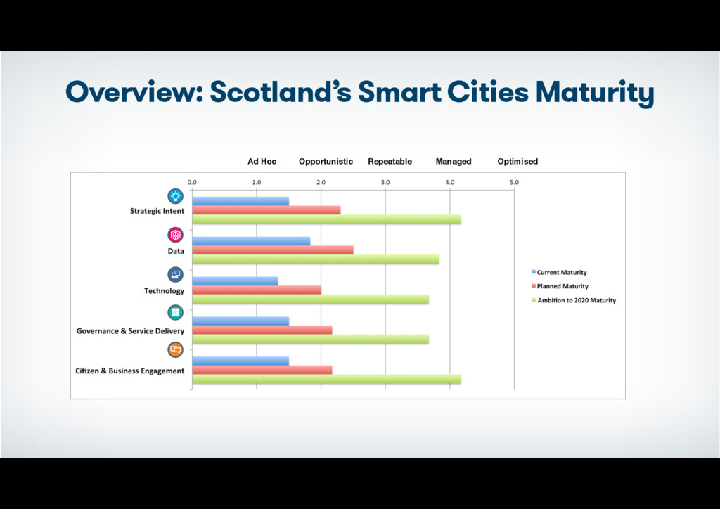 Overview: Scotland's Smart Cities Maturity Ad H...