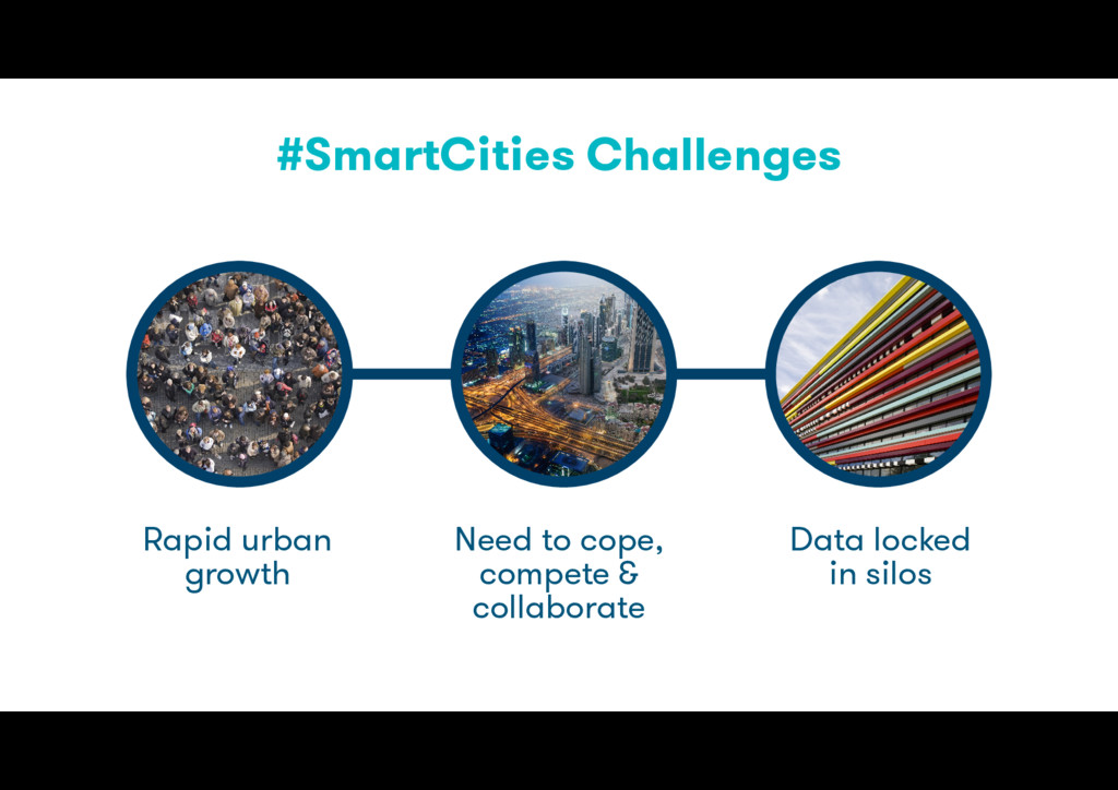 #SmartCities Challenges Rapid urban growth Need...