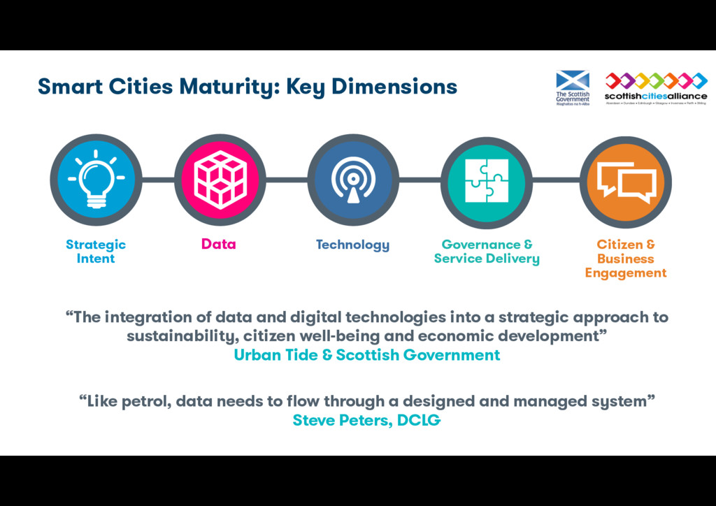 "Smart Cities Maturity: Key Dimensions ""The inte..."