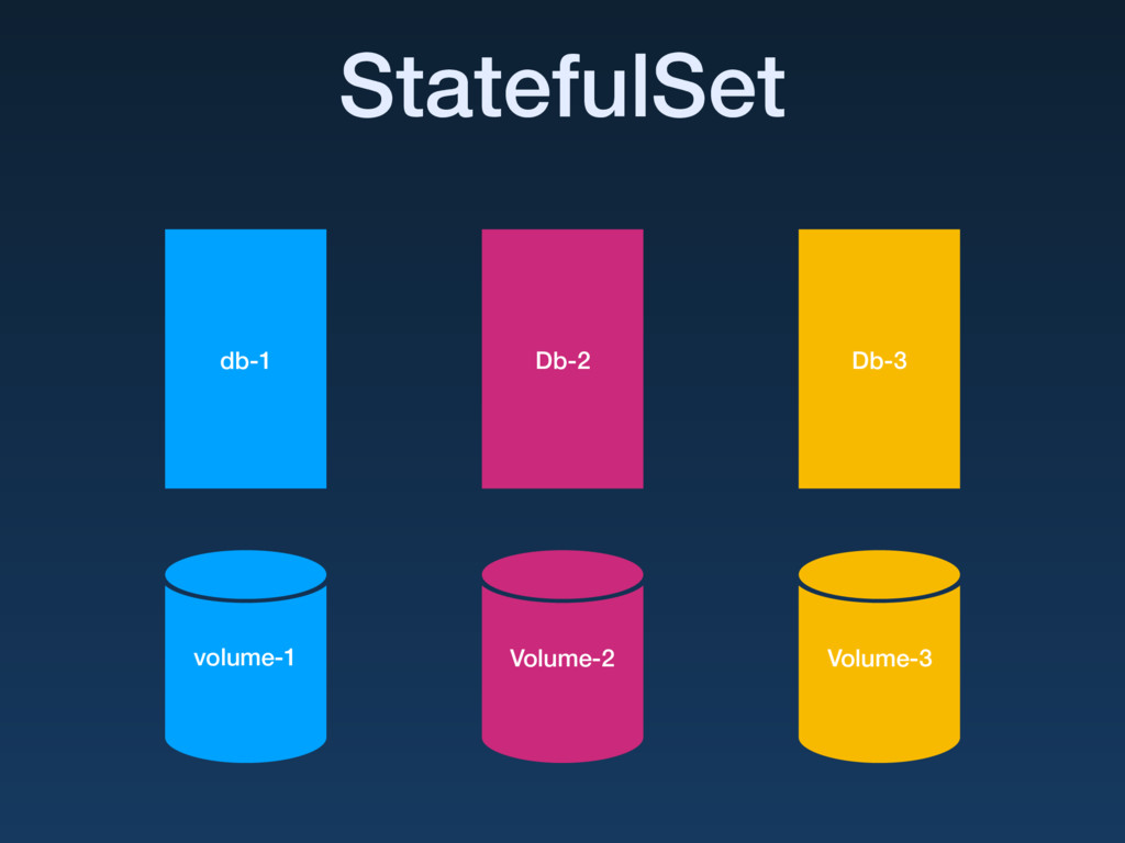 db-1 volume-1 StatefulSet Db-2 Volume-2 Db-3 Vo...