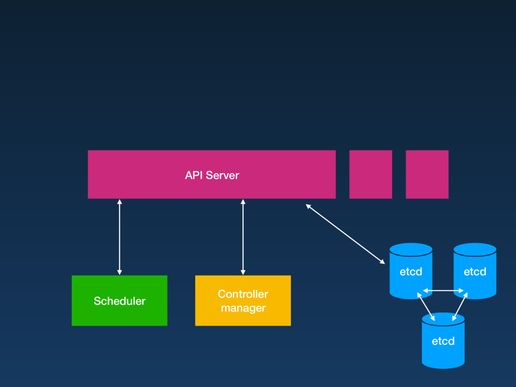 etcd etcd etcd API Server Scheduler Controller ...