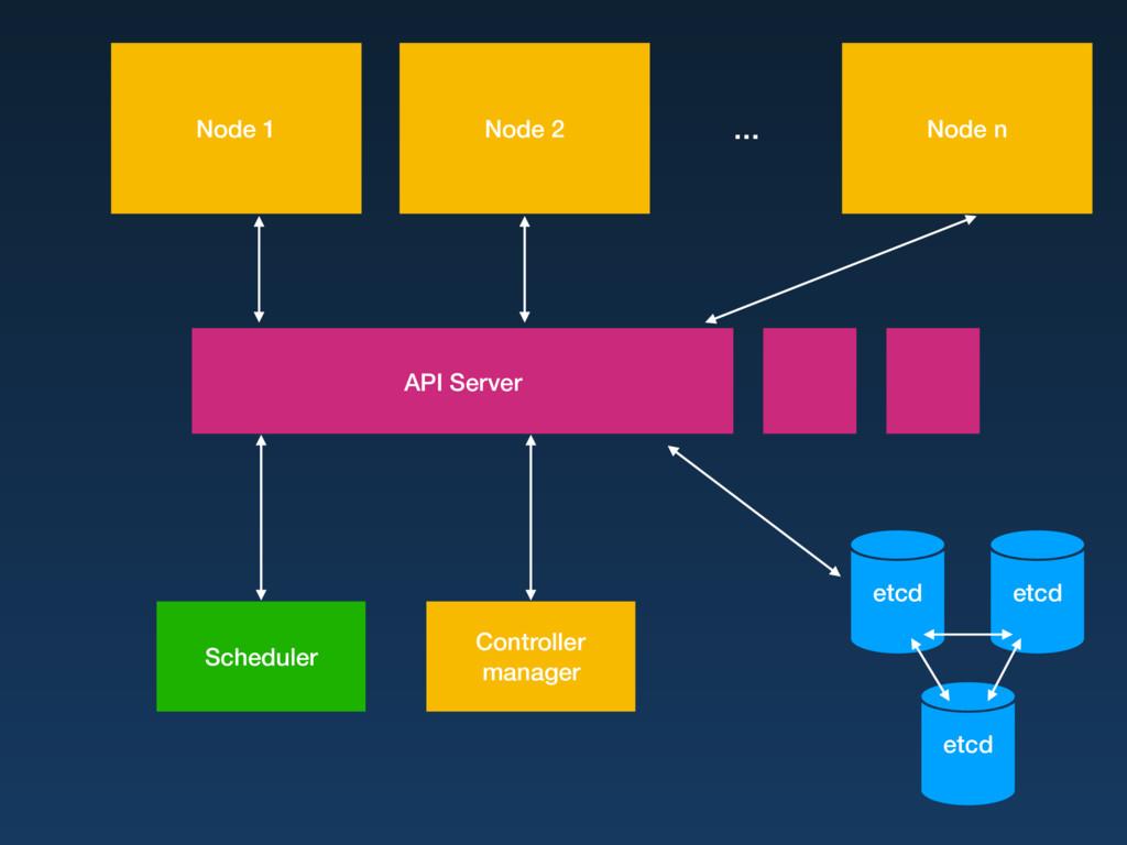 Node 1 Node 2 Node n etcd etcd etcd API Server ...