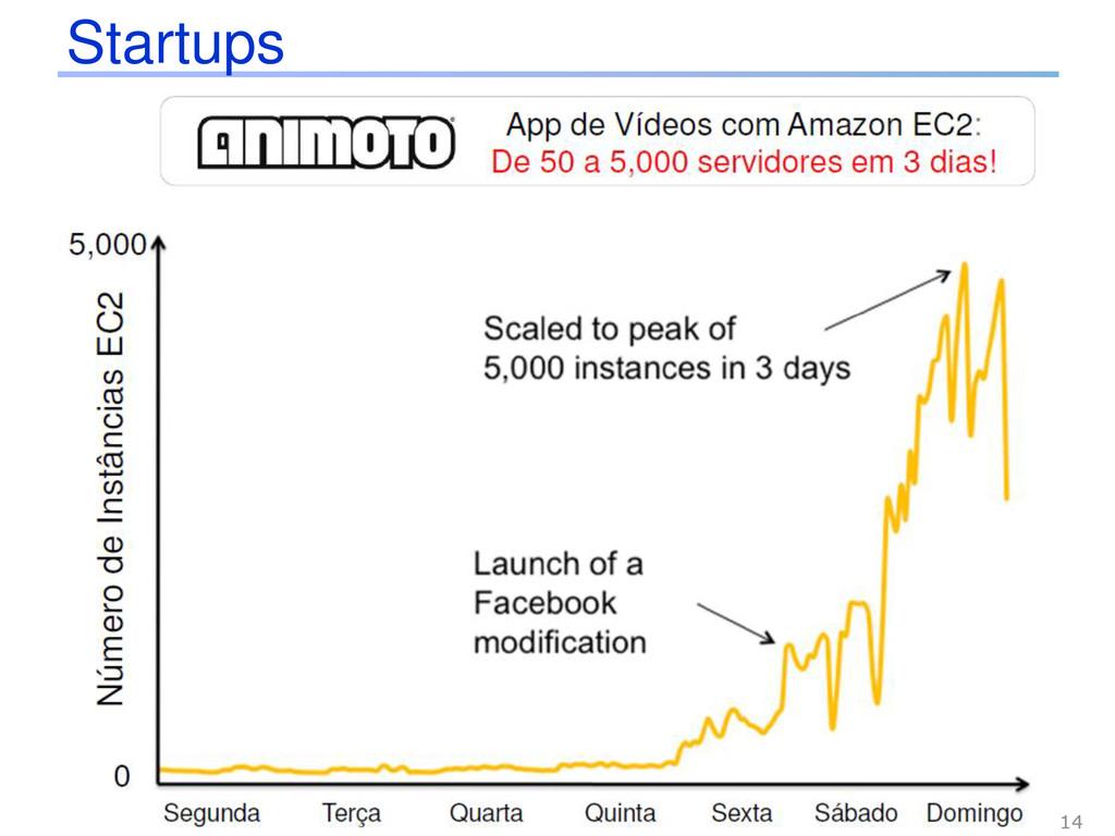 Startups 14