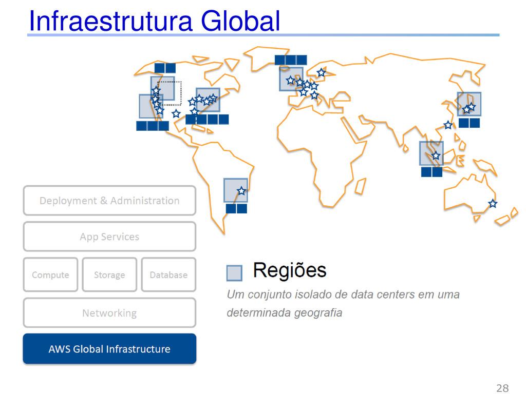 Infraestrutura Global 28
