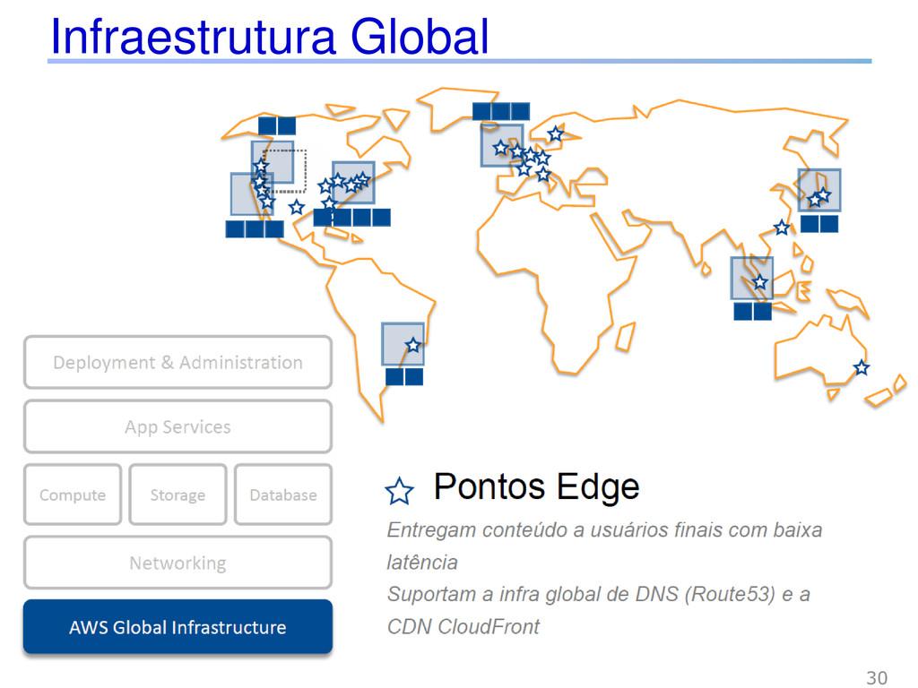 Infraestrutura Global 30