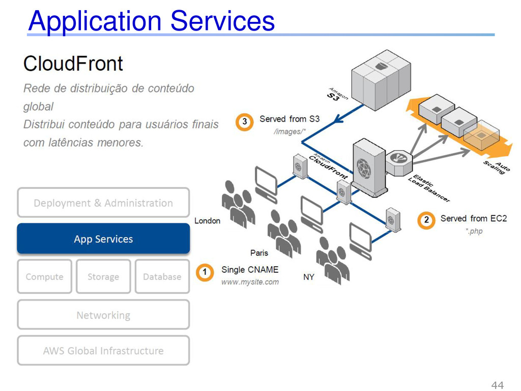 Application Services 44