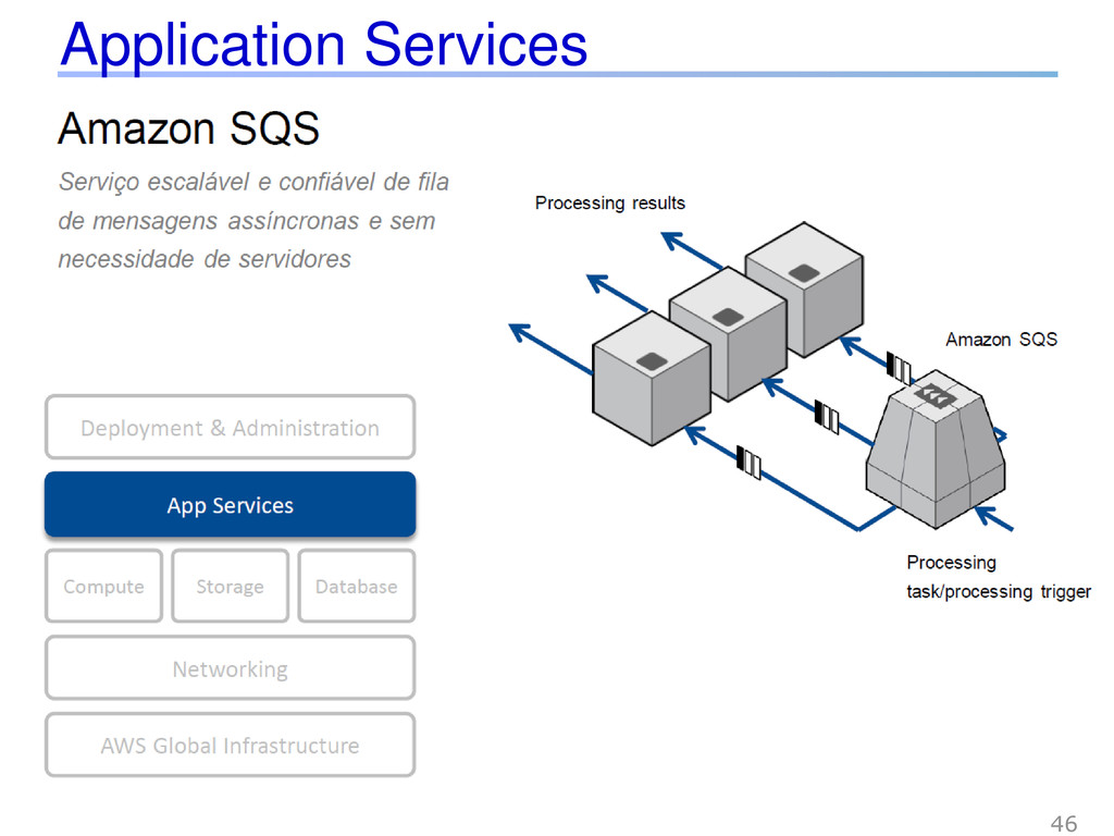 Application Services 46