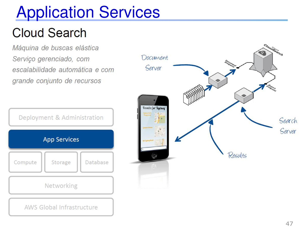 Application Services 47