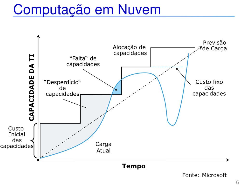 Computação em Nuvem 6 Tempo CAPACIDADE DA TI Ca...