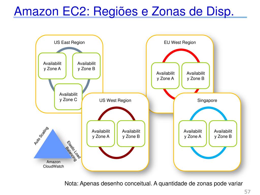 Amazon EC2: Regiões e Zonas de Disp. EU West Re...