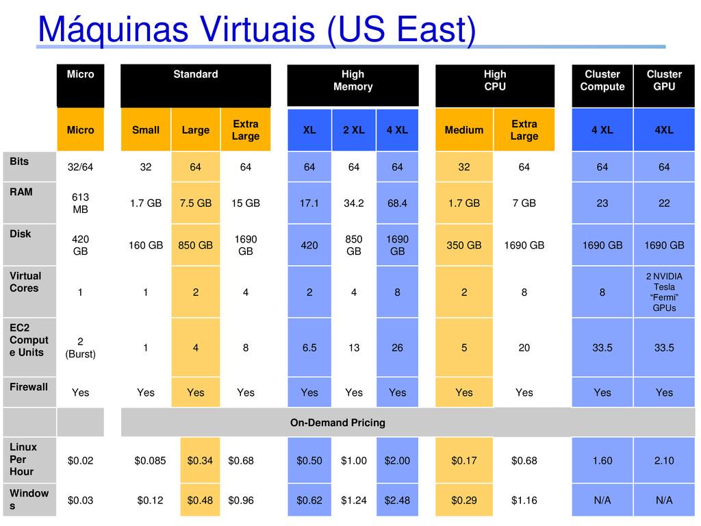 Máquinas Virtuais (US East) Micro Standard High...