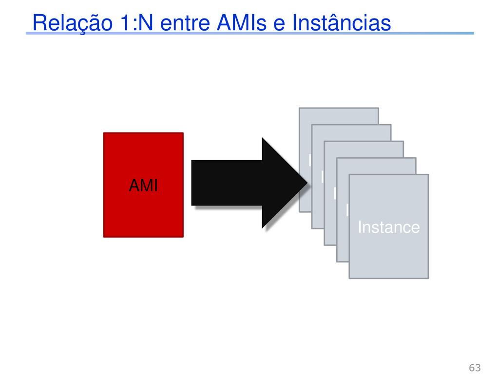 Relação 1:N entre AMIs e Instâncias AMI Instanc...