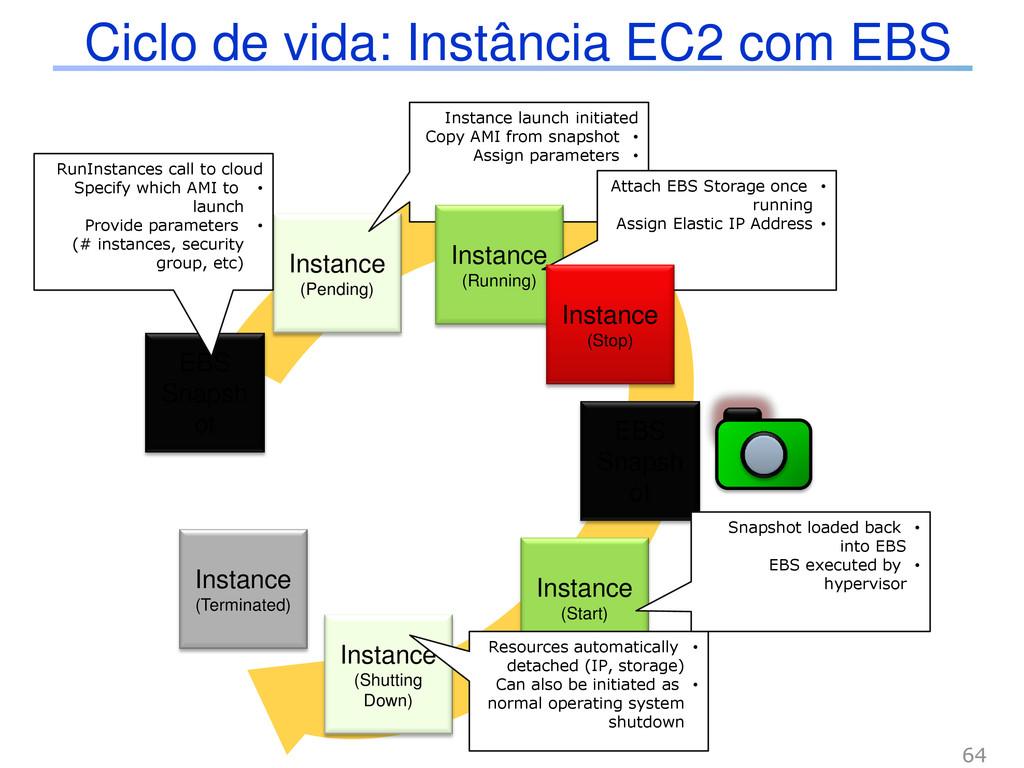Ciclo de vida: Instância EC2 com EBS EBS Snapsh...