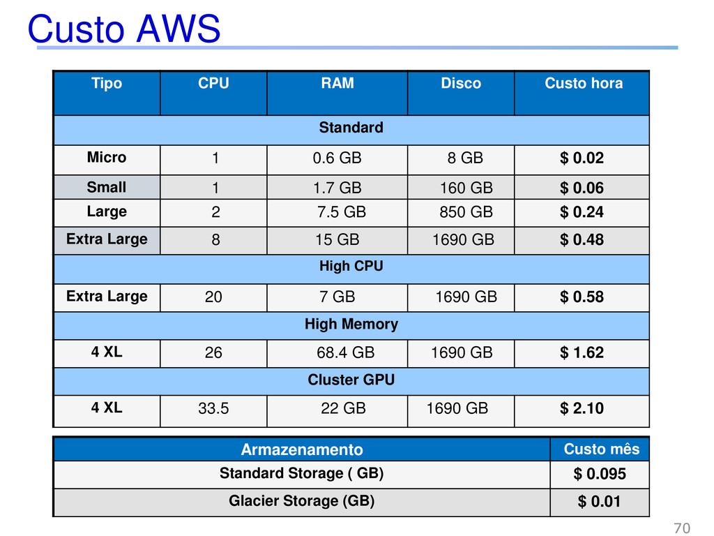 Custo AWS 70 Tipo CPU RAM Disco Custo hora Stan...