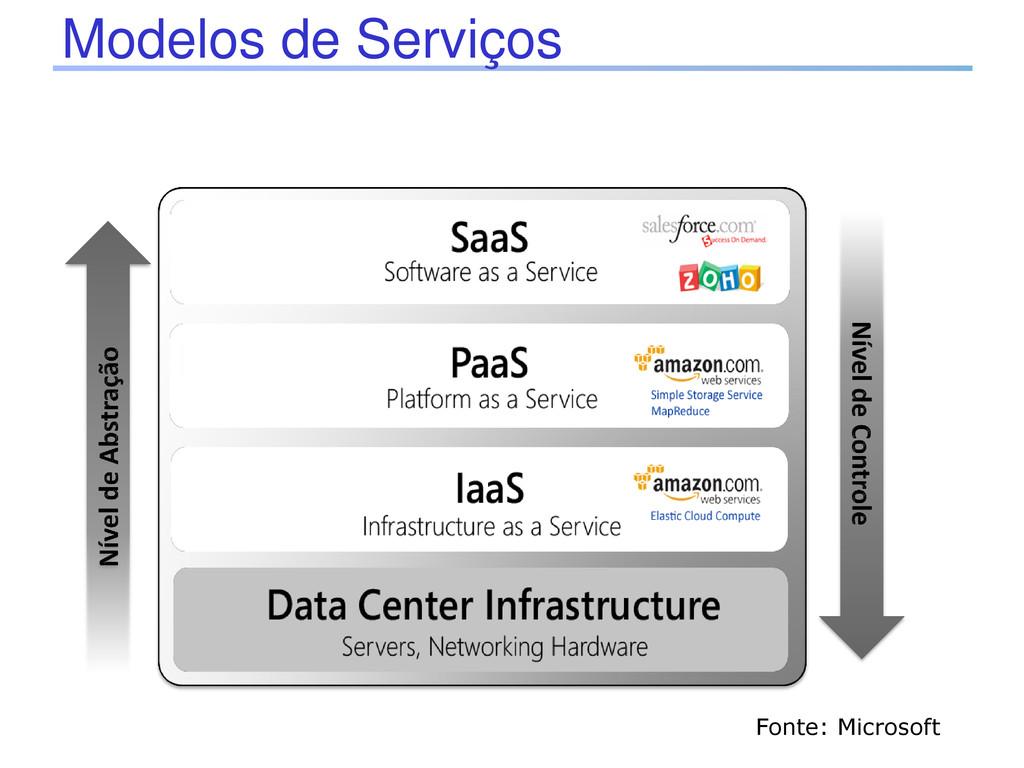 Modelos de Serviços Fonte: Microsoft