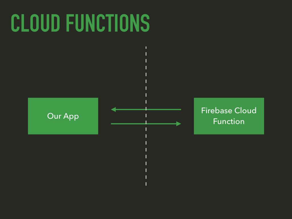 CLOUD FUNCTIONS Our App Firebase Cloud Function