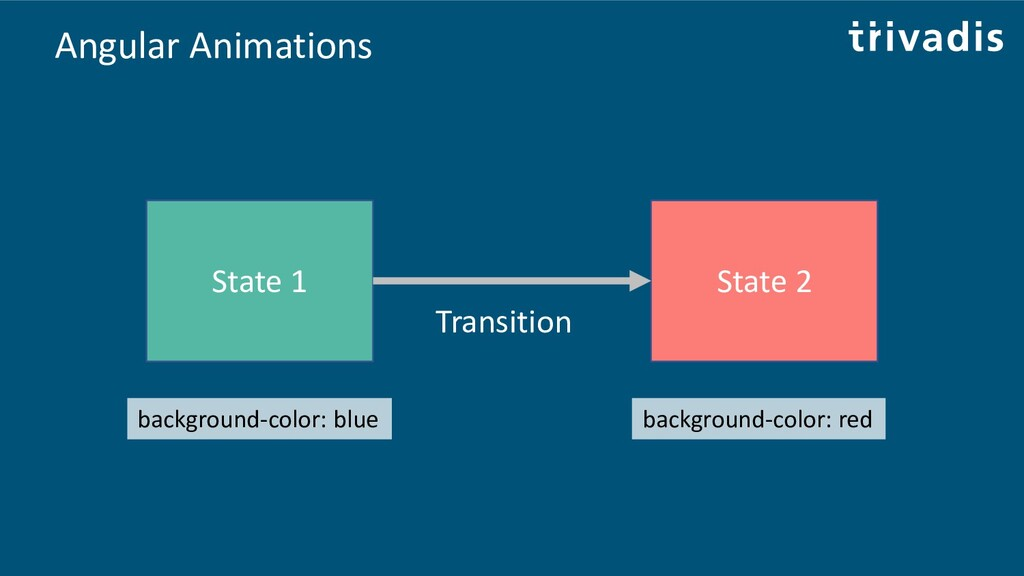 Angular Animations State 1 State 2 Transition b...