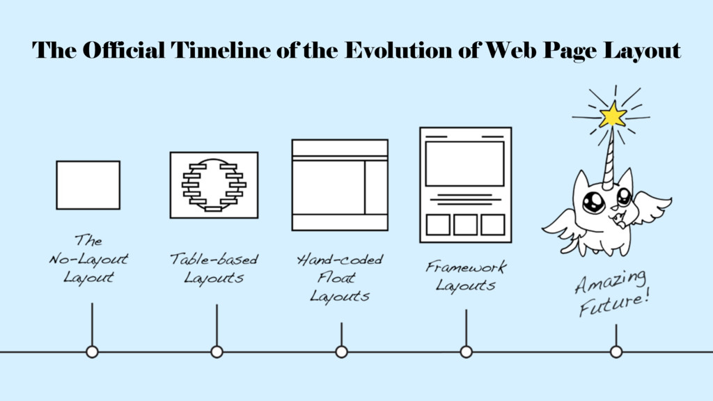 The Official Timeline of the Evolution of Web P...