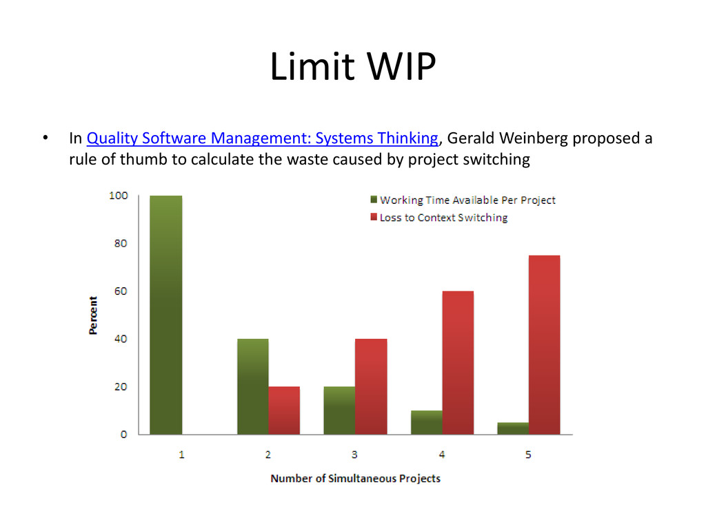 Limit WIP • In Quality Software Management: Sys...