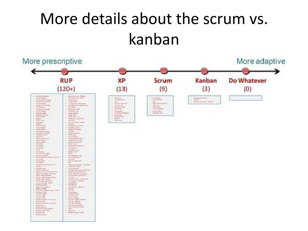 More details about the scrum vs. kanban