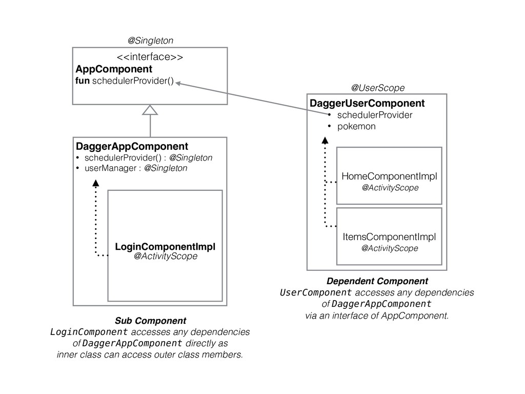 DaggerUserComponent • schedulerProvider • pokem...