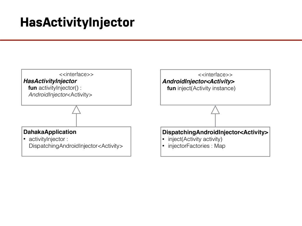 HasActivityInjector <<interface>> HasActivityIn...