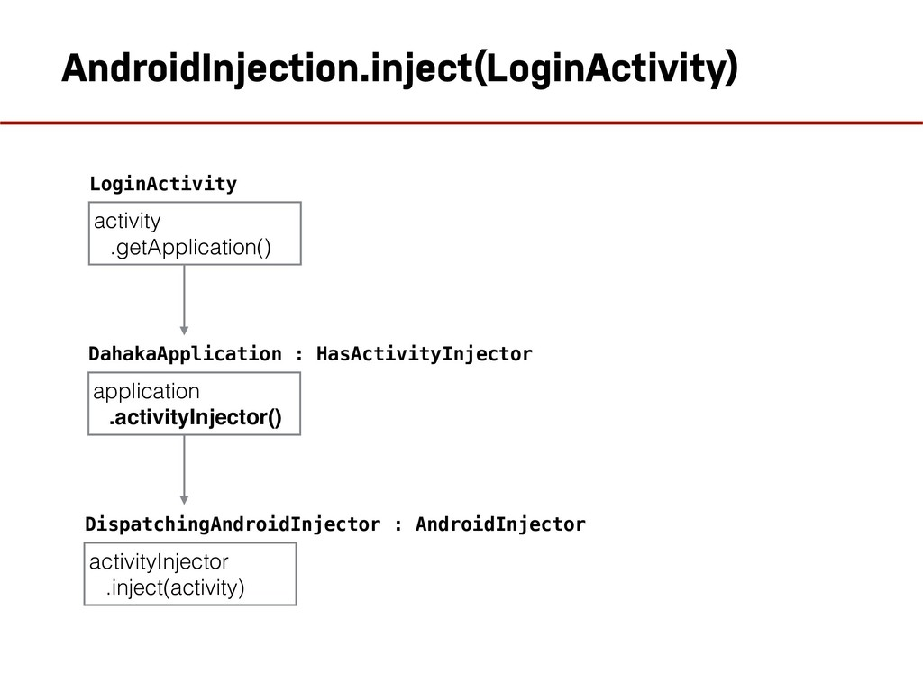 AndroidInjection.inject(LoginActivity) activity...