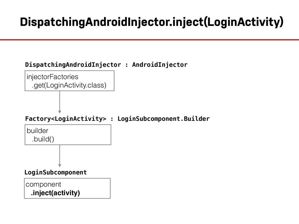 DispatchingAndroidInjector : AndroidInjector bu...