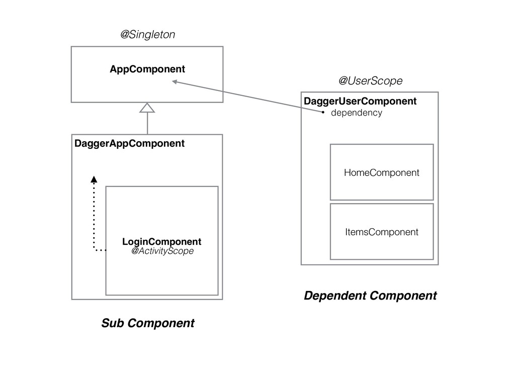 AppComponent @Singleton DaggerAppComponent Logi...