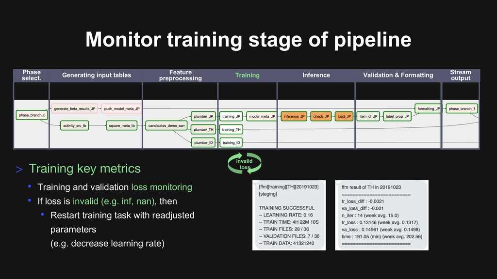 Monitor training stage of pipeline • Training a...