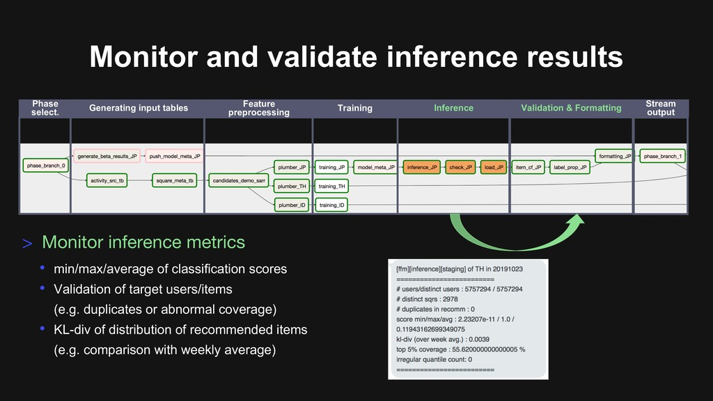 Monitor and validate inference results • min/ma...