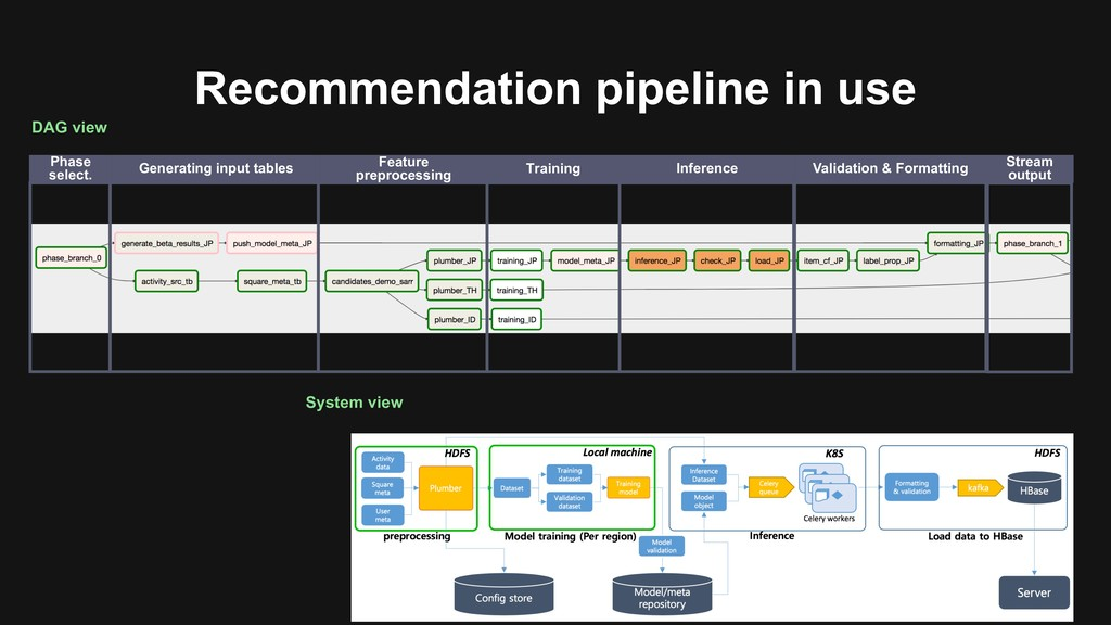 Recommendation pipeline in use Generating input...