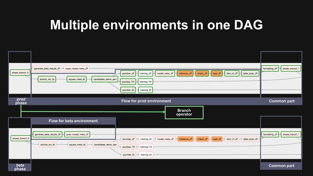 Multiple environments in one DAG prod phase Flo...