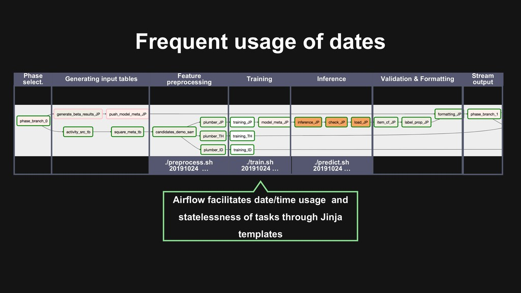 Frequent usage of dates ./preprocess.sh 2019102...