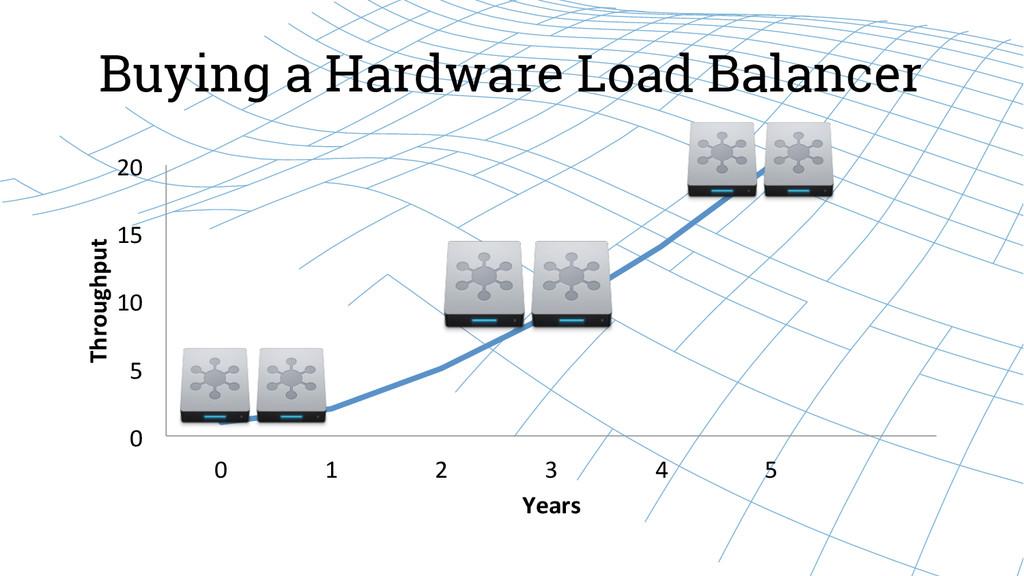 Buying a Hardware Load Balancer 0  5  10...