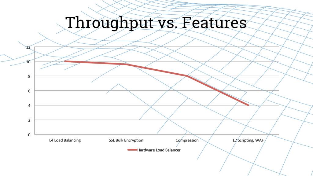 Throughput vs. Features 0  2  4  6 ...